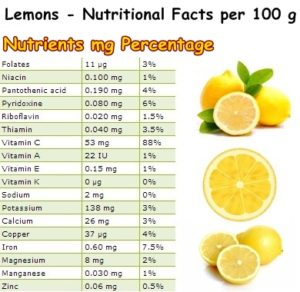 Nutritional-Facts-lemons